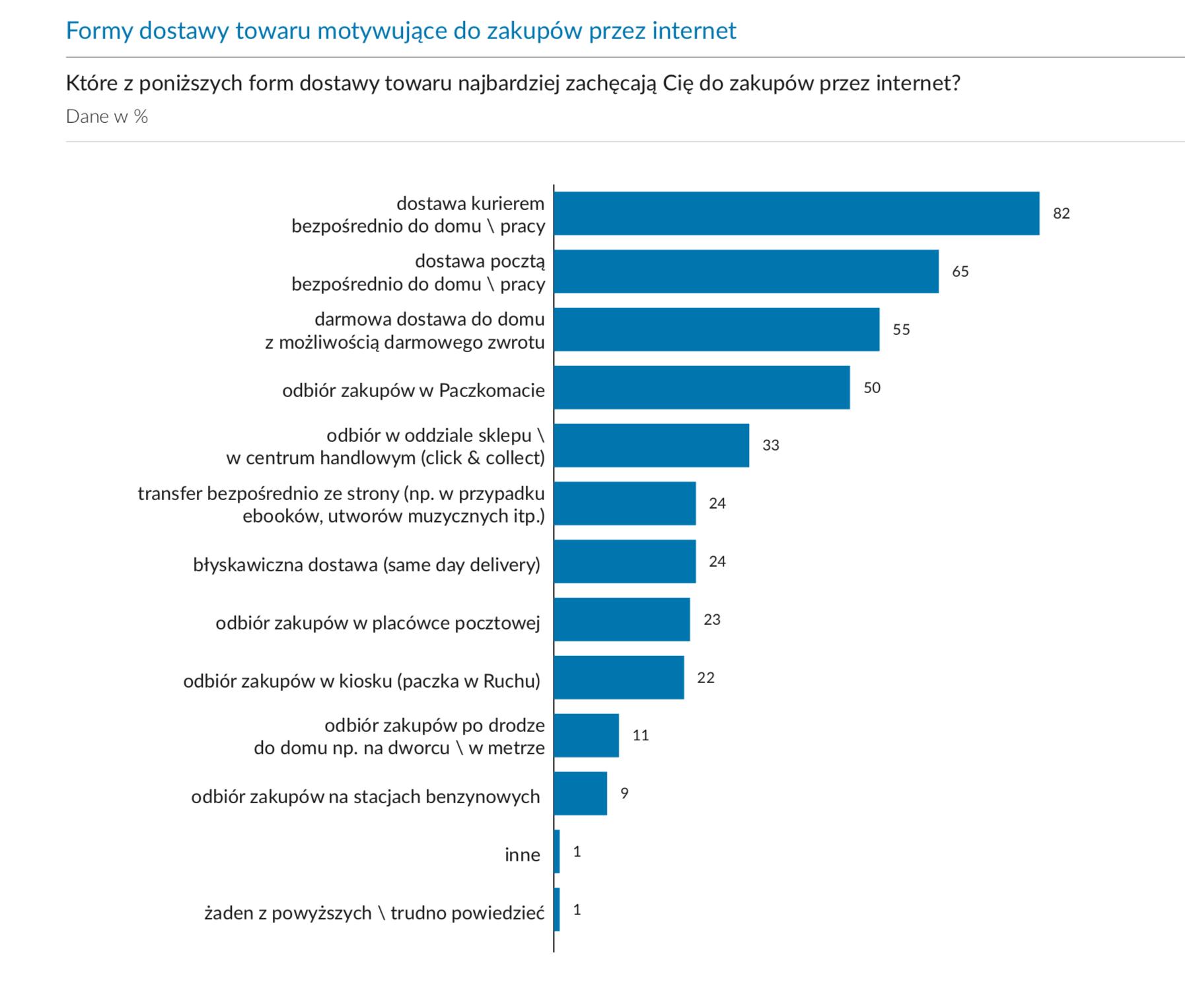 E-commerce w Polsce 2017 - Gemius