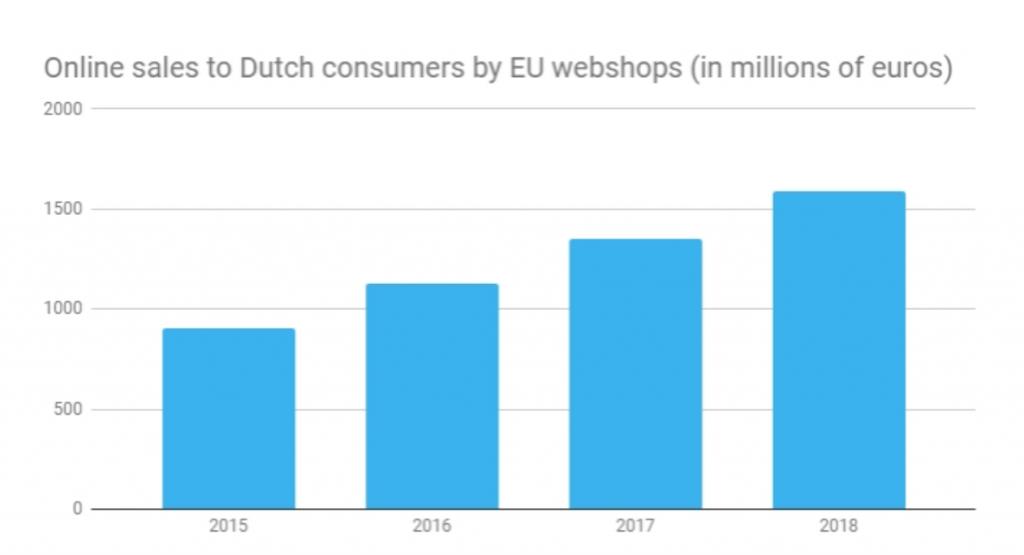 Holendrzy lubią kupować w zagranicznych e-sklepach