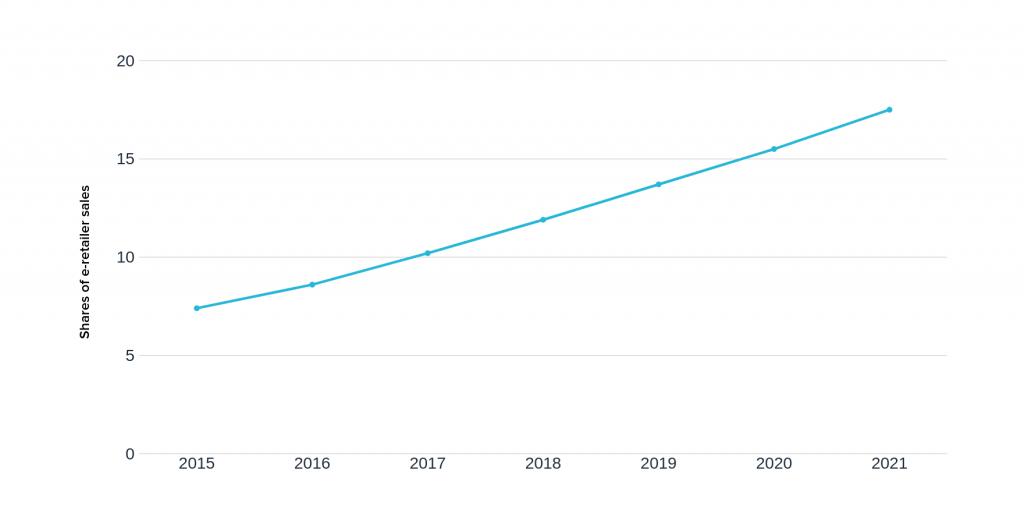 Statystyki e-commerce