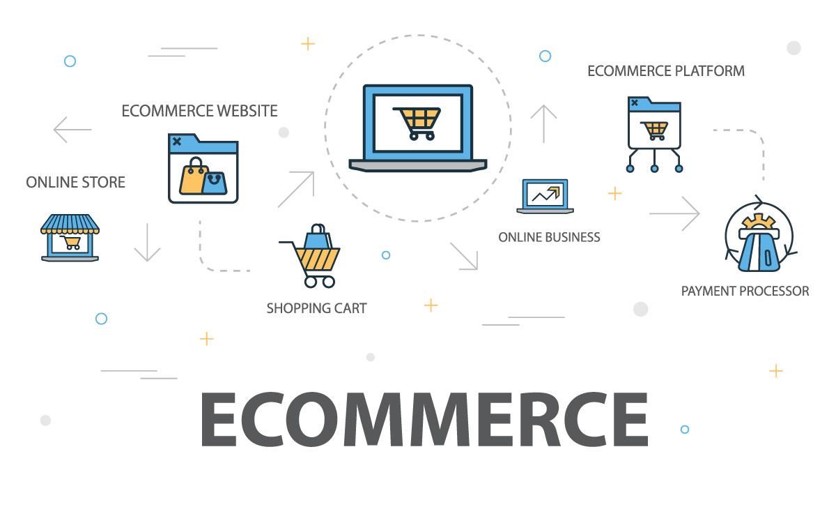 Wartość rynku e-commerce w Europie