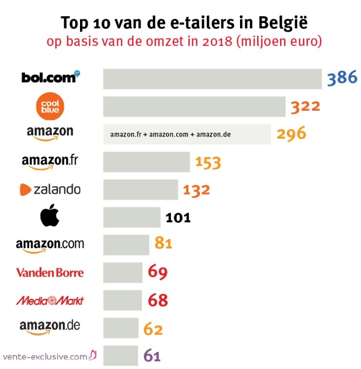 Ecommerce Foundation - Belgijski e-commerce